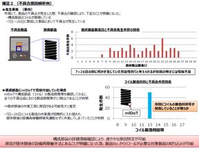mlDoTを用いた微小構成部品の詳細個別情報トレーサビリティシステム