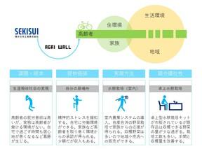 生涯現役社会の実現(高齢者の居場所をつくる就労システム)