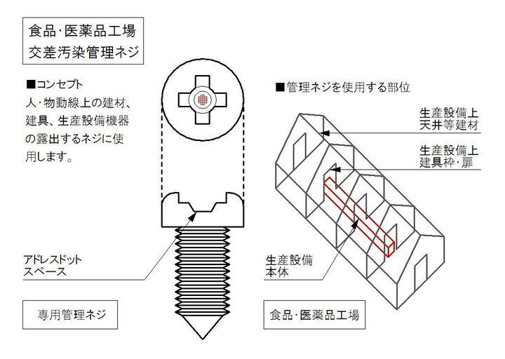 食品・医薬品工場で活用する交差汚染管理ネジ